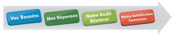 Services d'entretien et de nettoyage à Toulouse