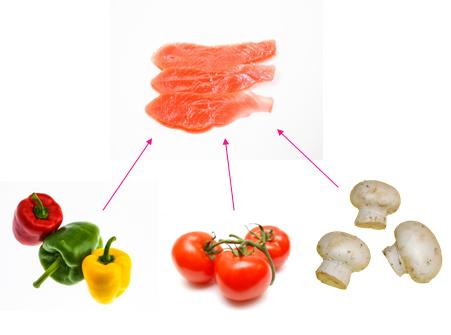 ingrédients composant la recette de la papillotte de saumon