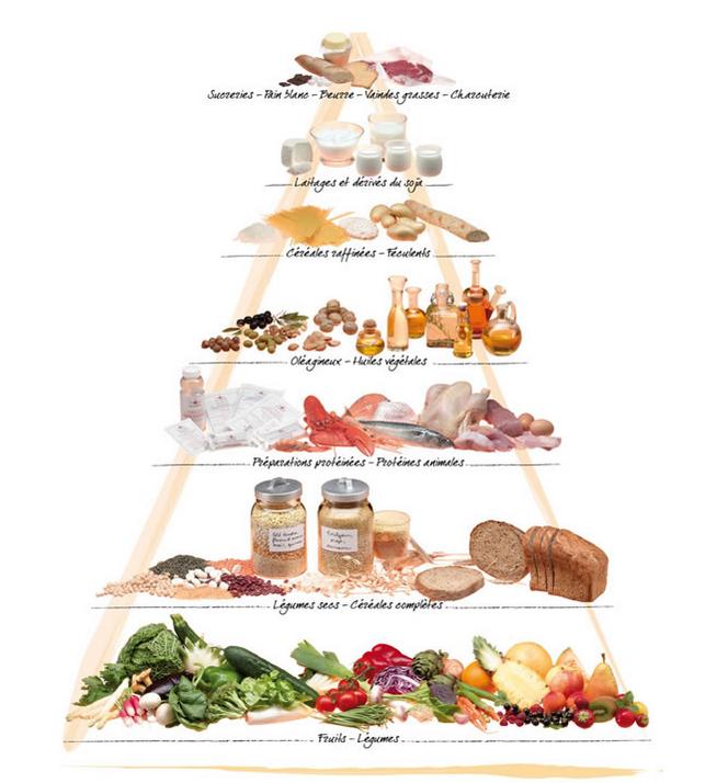 Plan alimentaire for Menu dietetique